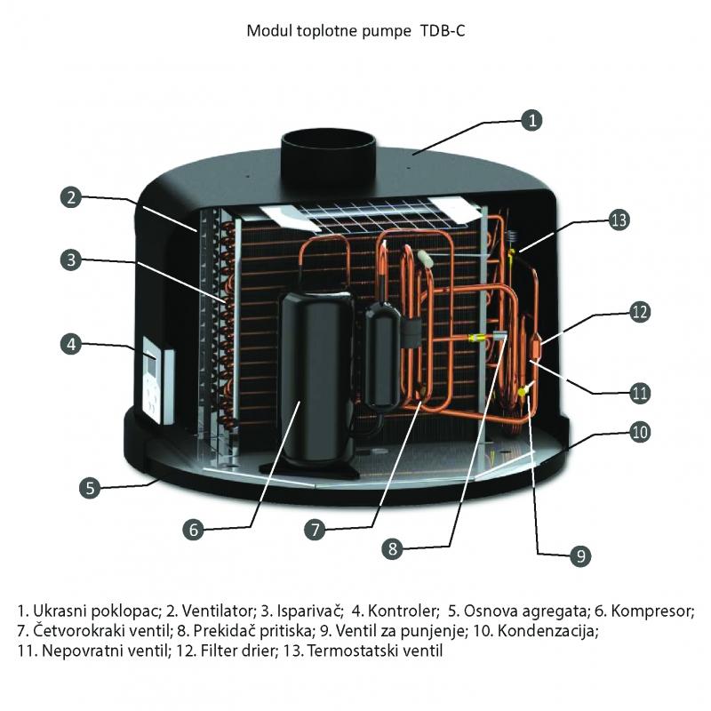Modul Toplotne Pumpe TDB-C SUNSYSTEM Deutsche Technologie