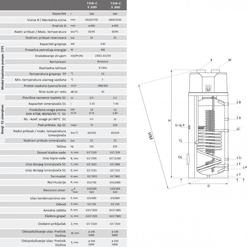 Tabela Toplotne Pumpe TDB-C SUNSYSTEM Deutsche Technologie
